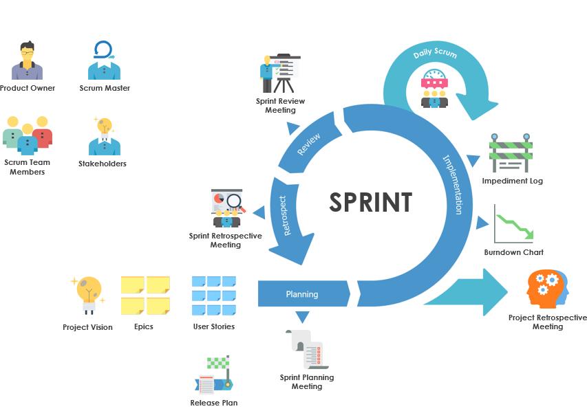 the-agile-scrum-framework